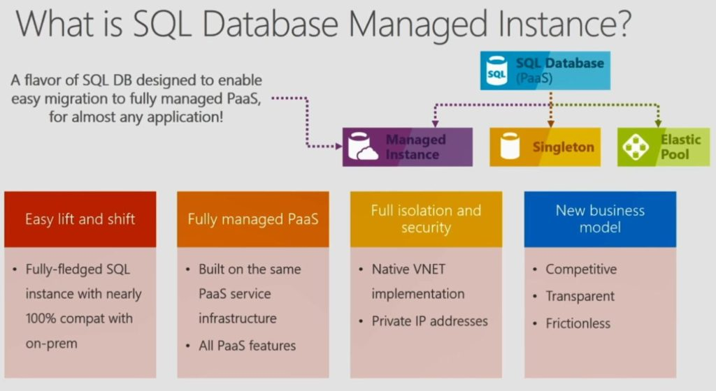 What is SQL Database Managed Instance?