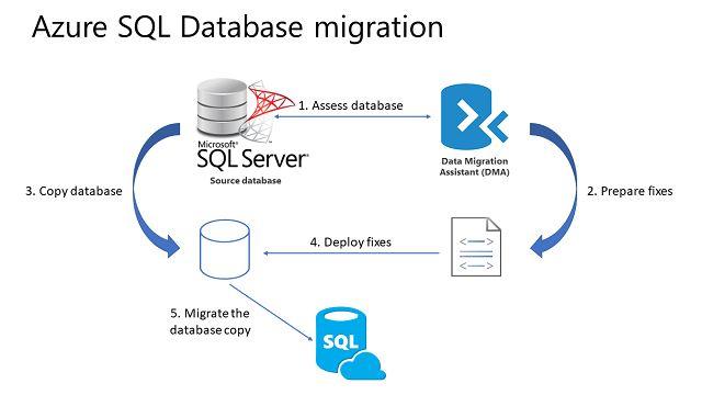 Azure SQL Database migration