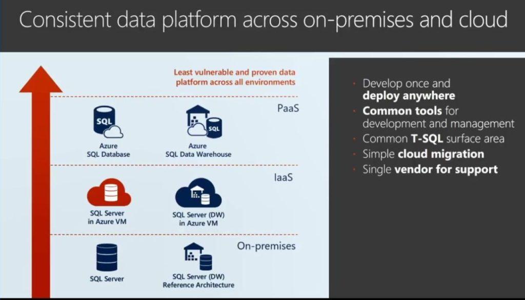 Consistent data platform across on-premises and cloud