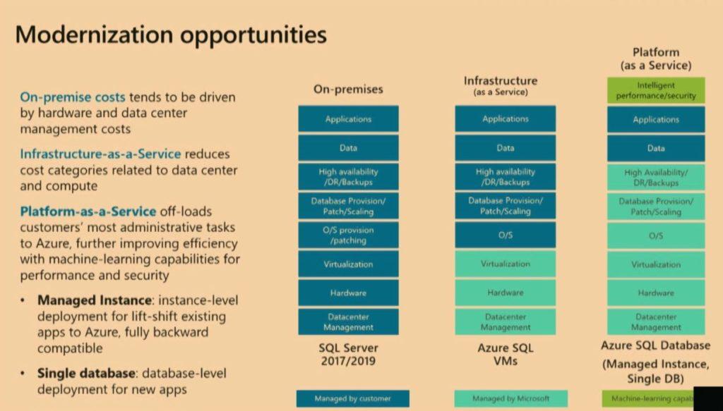 Modernization opportunities