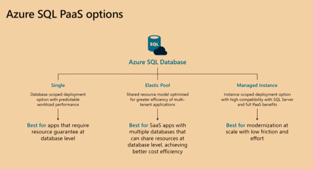 Azure SQL PaaS options
