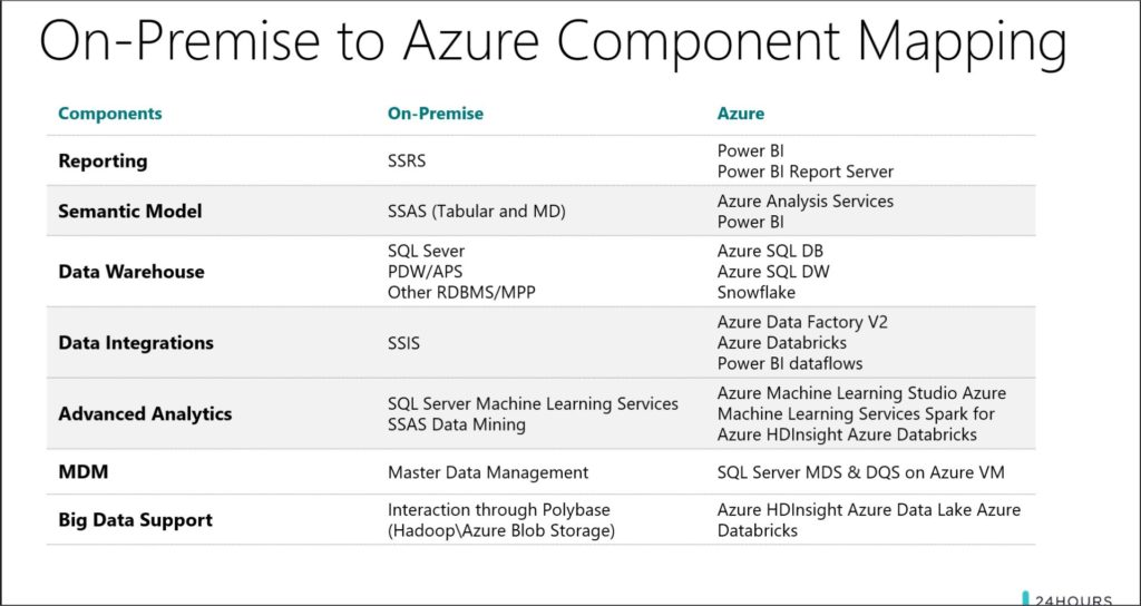 On-Premise to Azure Component Mapping