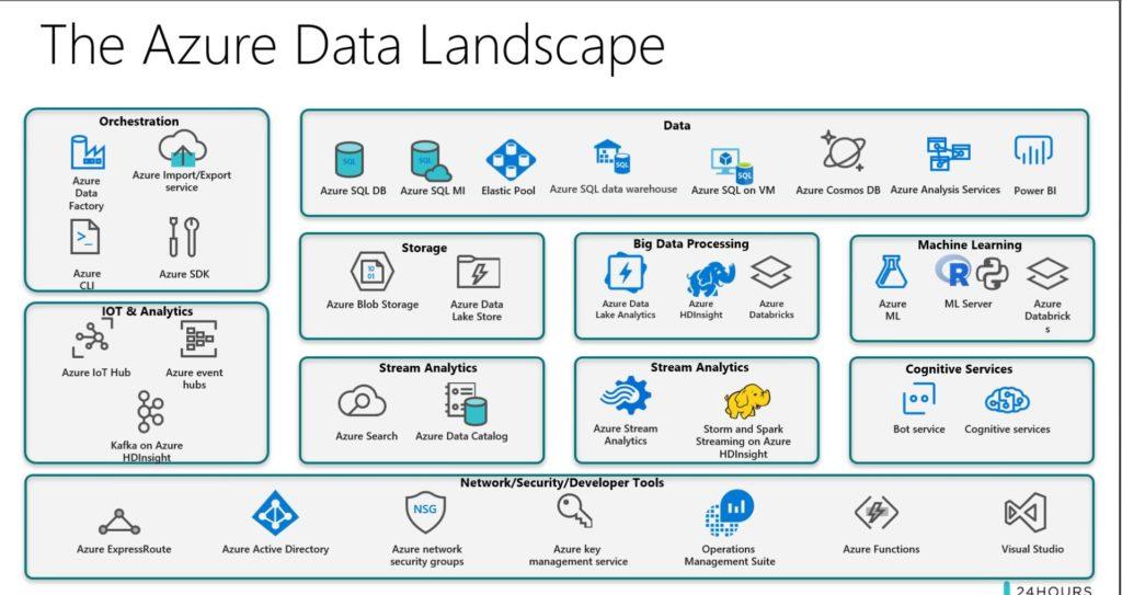 The Azure Data Landscape